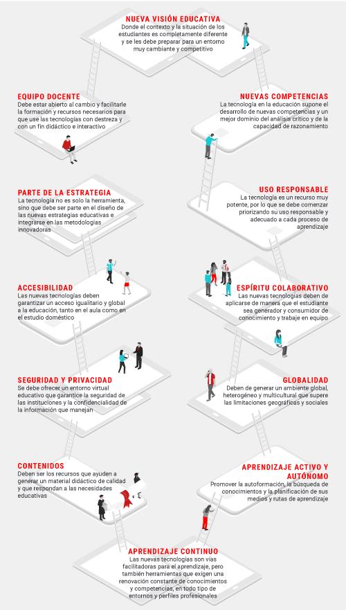 ¿Qué barreras deben superar las nuevas tecnologías para incorporarse en la educación universitaria?