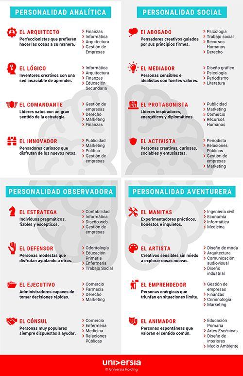 Infografía: ¿Cuál es tu carrera ideal?